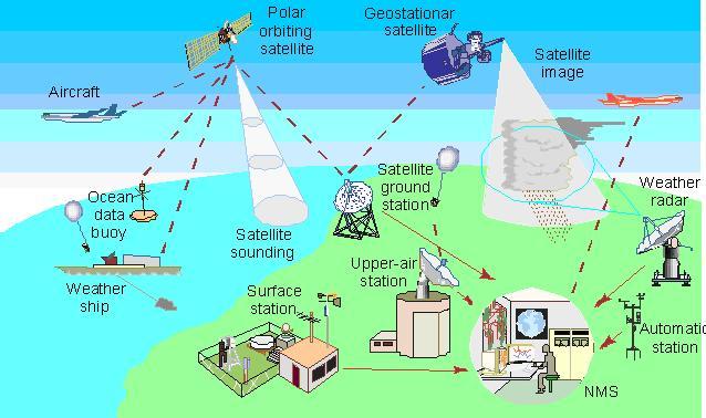 Sistema Globale di Osservazione del Clima