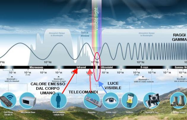 I fotoni e la radiazione elettromagnetica